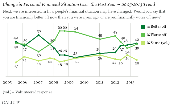 Change in Personal Financial Situation Over the Past Year -- 2005-2013 Trend
