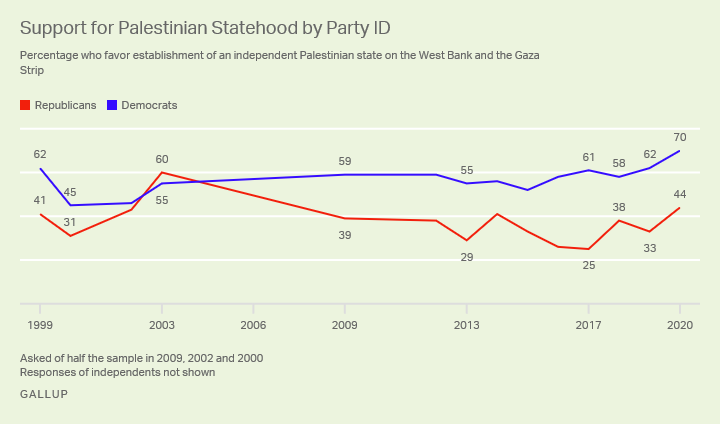Line graph, 1999-2020. Republicans' and Democrats' support for establishment of independent Palestinian state.