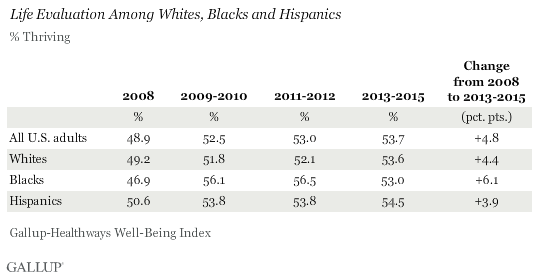 life evaluation among whites, blacks and hispanics