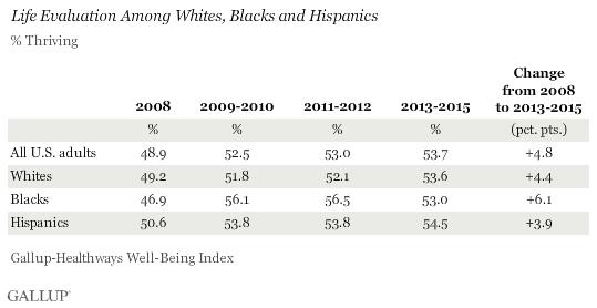 life evaluation among whites, blacks and hispanics