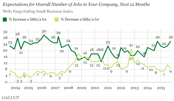 Expectations for Overall Number of Jobs in Your Company, Next 12 Months