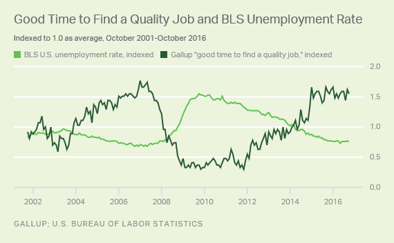 Trend: Good Time to Find a Quality Job and BLS Unemployment Rate