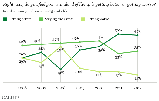 Right now, do you feel your standard of living is getting better or getting worse? 2006-2012 trend in Indonesia