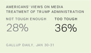 Americans Split on Media Treatment of Trump Administration