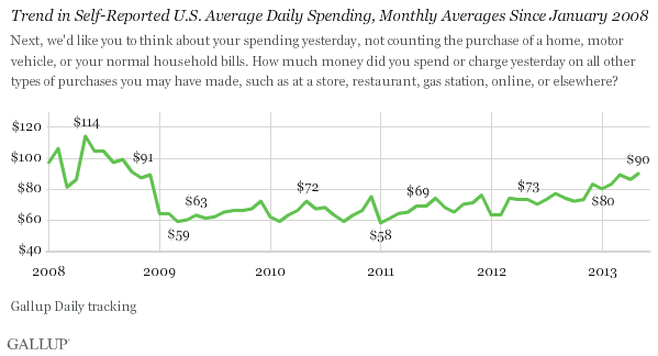 Trend in Self-Reported U.S. Average Daily Spending, Monthly Averages Since January 2008