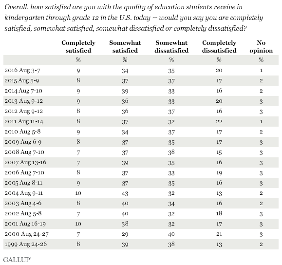 Trend: How Satisfied Are You With the Quality of K-12 Education in the U.S. Today?