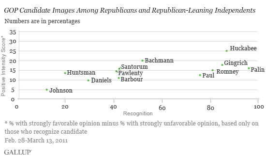 GOP Candidate Images Among Republicans and Republican-Leaning Independents