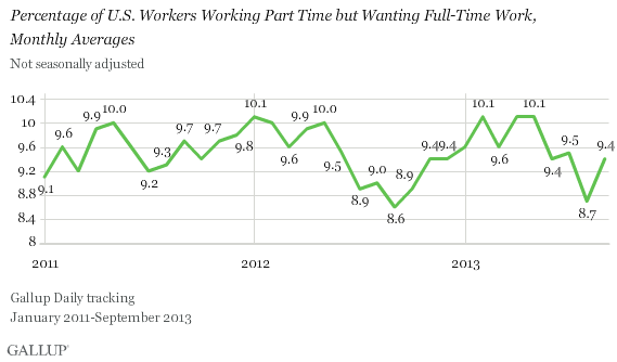 Percentage of U.S. Workers Working Part Time but Wanting Full-Time Work, Monthly Averages, 2011-2013