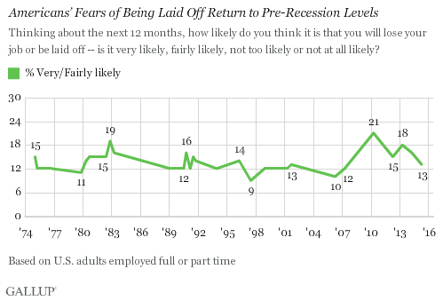 Americans' Fears of Being Laid Off Return to Pre-Recession Levels