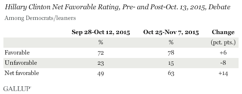Hillary Clinton Net Favorable Rating, Pre- and Post-Oct. 13, 2015, Debate