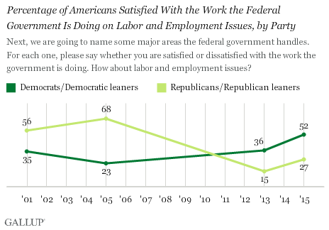 Trend: Percentage of Americans Satisfied With the Work the Federal Government Is Doing on Labor and Employment Issues, by Party