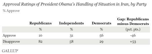 Approval Ratings of President Obama's Handling of Situation in Iran, by Party