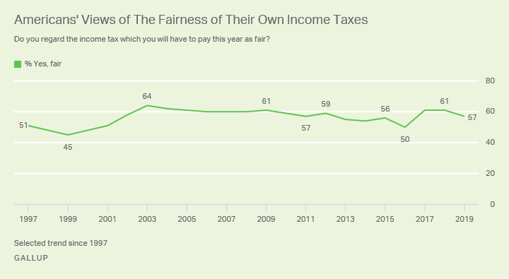 Line graph. Americans' opinions of the whether the federal income tax they pay is fair, since 1997.