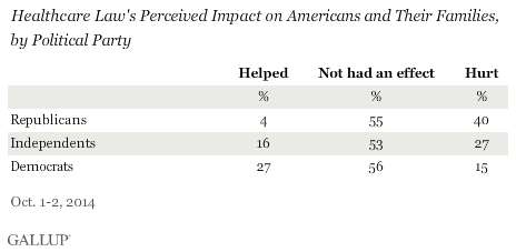 Healthcare Law's Perceived Impact on Americans and Their Families, by Political Party, October 2014