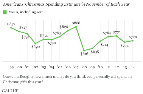 Americans' Christmas Spending Estimate in November of Each Year
