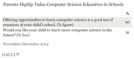 Parents Highly Value Computer Science Education in Schools, November 2014