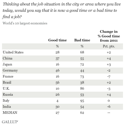 Thinking about the job situation in the city or area where you live today, would you say that it is now a good time or a bad time to find a job? World's 10 largest economies, 2012