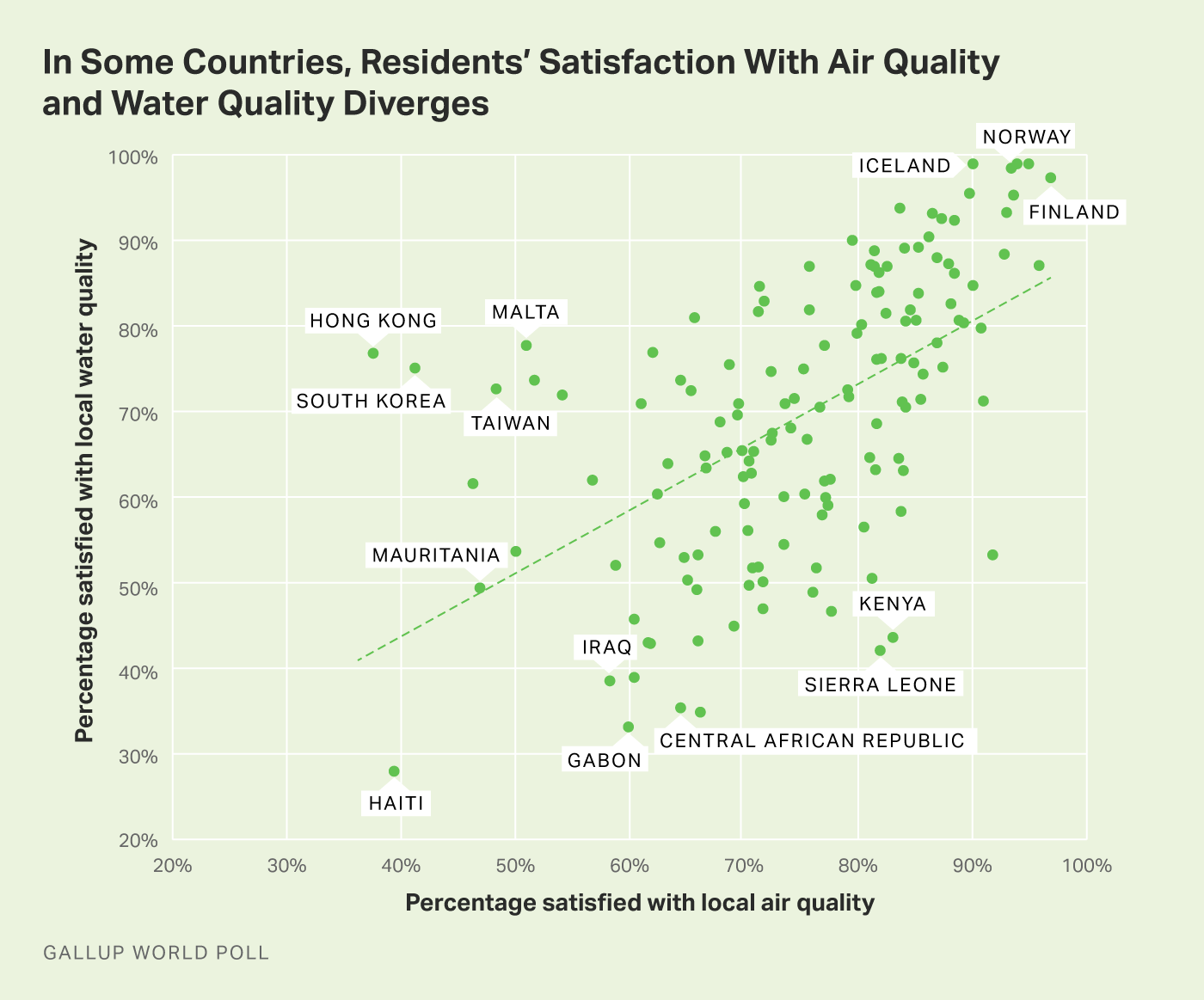 Alt text: Scatterplot showing how satisfaction with air and water quality diverge.