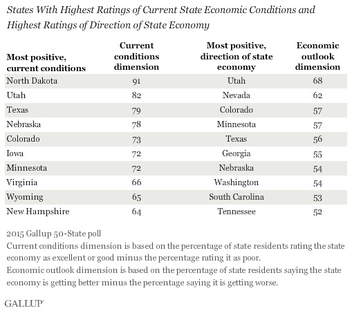 States With Highest Ratings of Current State Economic Conditions and Highest Ratings of Direction of State Economy, 2015