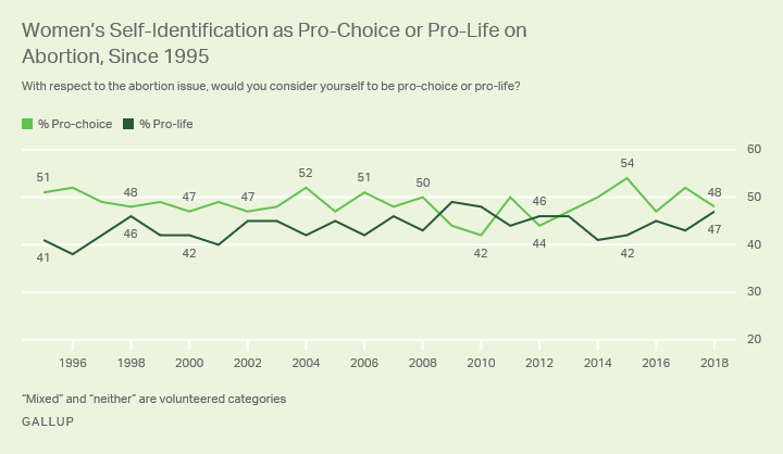 Forty-eight percent of women in 2018 identify as pro-choice, while 47% identify as pro-life.