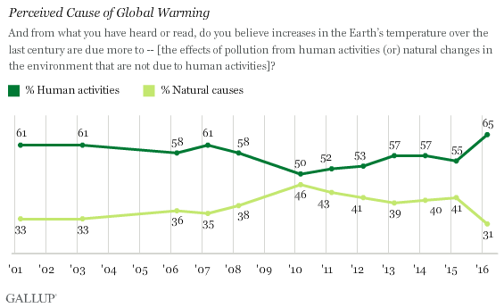 Us concern about global warming at eight year high 160316globalwarming4 ccuart Images