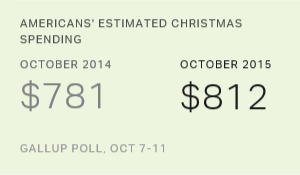 Americans' Estimated Christmas Spending, October 2014 vs. October 2015