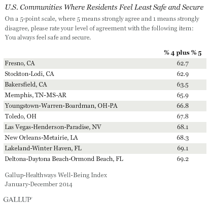 U.S. Communities Where Residents Feel Least Safe and Secure
