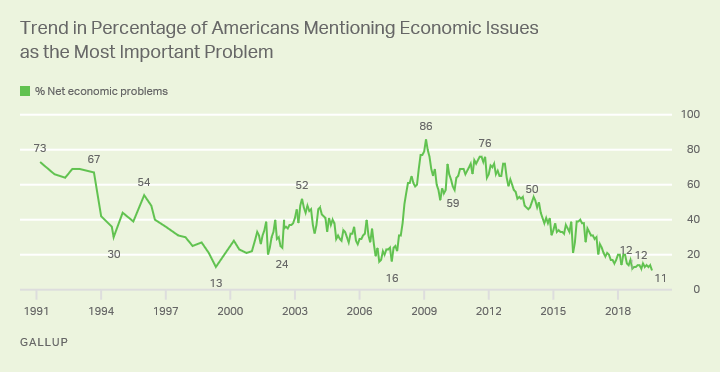 11% of Americans mention an economic issue as the most important problem facing the country, the highest Gallup has measured.