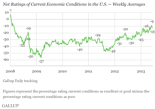 Trend: Net Ratings of Current Economic Conditions in the U.S. -- Weekly Averages