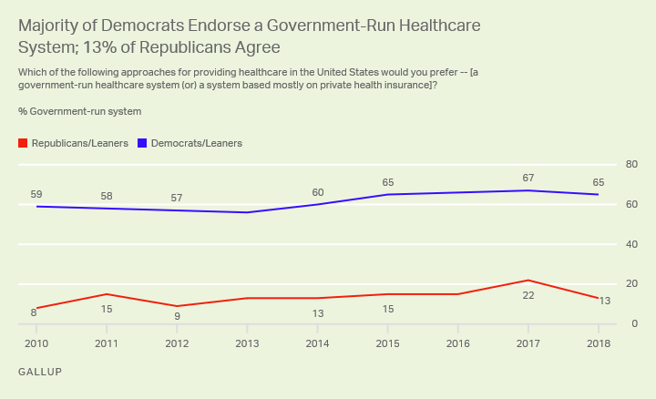 Line graph. There is a 52-percentage-point partisan gap in belief that the government should run the healthcare system.