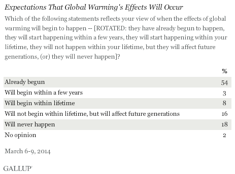Expectations That Global Warming's Effects Will Occur, March 2014
