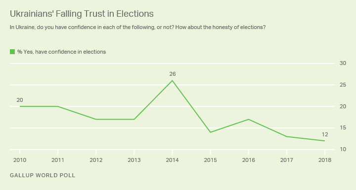 Line graph. Ukrainians' confidence in the honesty of elections dropped to 12% in 2018.