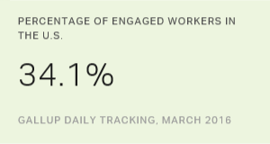 U.S. Employee Engagement Reaches New High in March