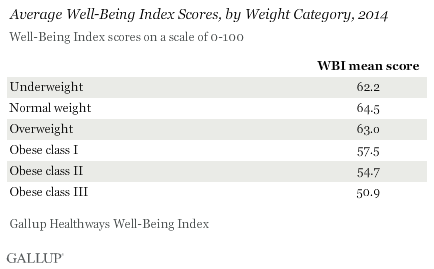 Average Well-Being Index Scores, by Weight Category, 2014