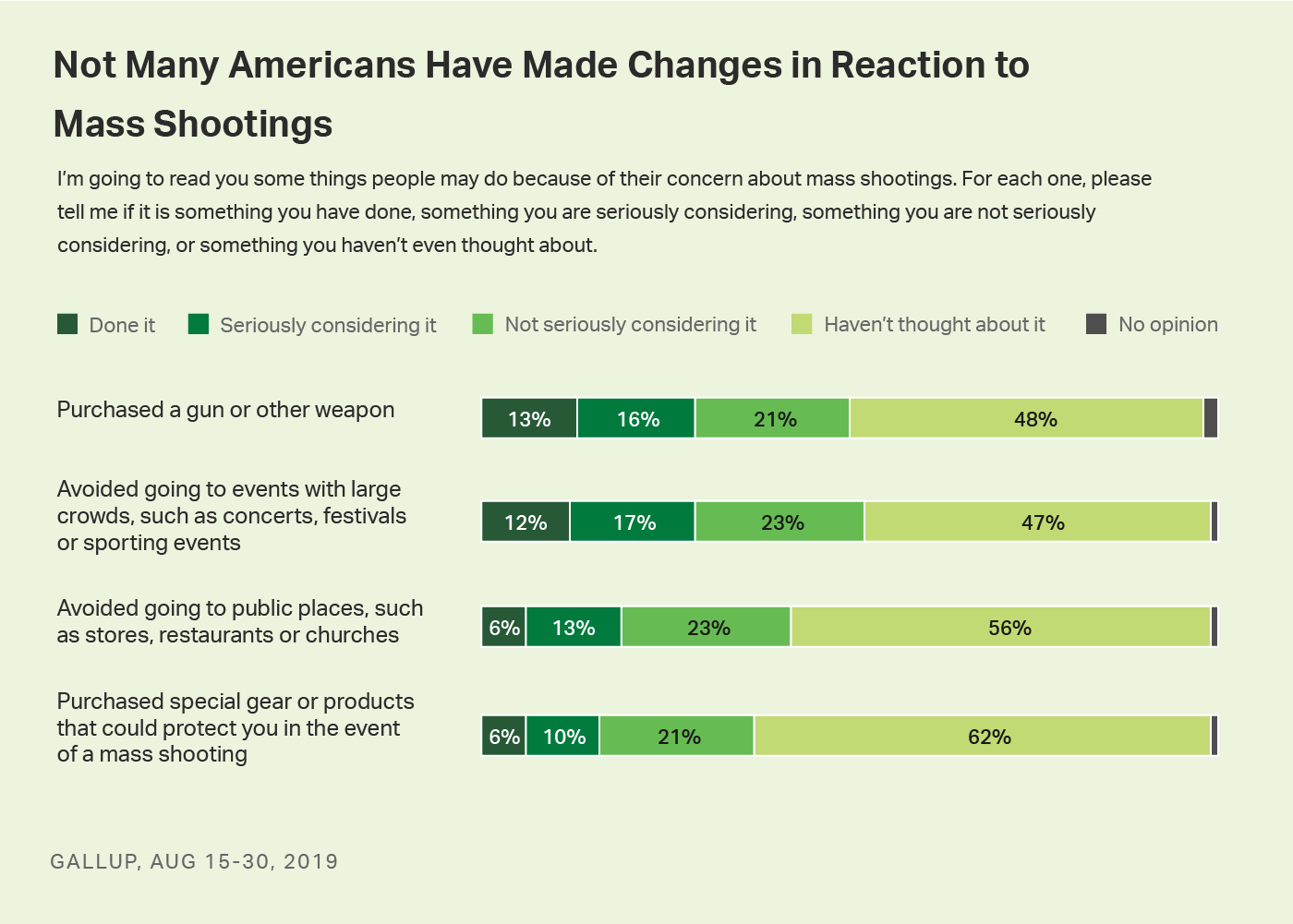 Bar charts. Results for four actions Americans might take because of their concern about mass shootings.