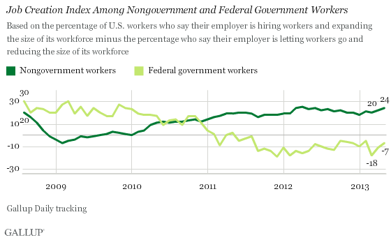 2008-2013 Trend: Job Creation Index Among Nongovernment and Federal Government Workers