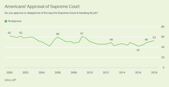 Line graph: Approval of the Supreme Court, by Party, 2000-2018 trend 53% approve in 2018.