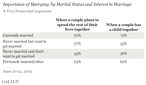 Importance of Marrying, by Marital Status and Interest in Marriage, June 2013