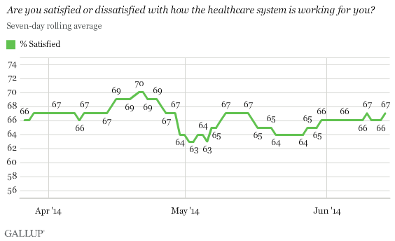 Are you satisfied or dissatisfied with how the healthcare system is working for you? March-June 2014