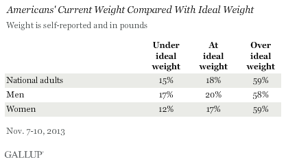 Americans' Current Weight Compared With Ideal Weight, November 2013