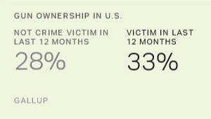 Crime Victims More Likely to Own Guns
