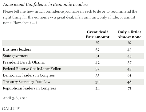 Americans' confidence in economic leaders