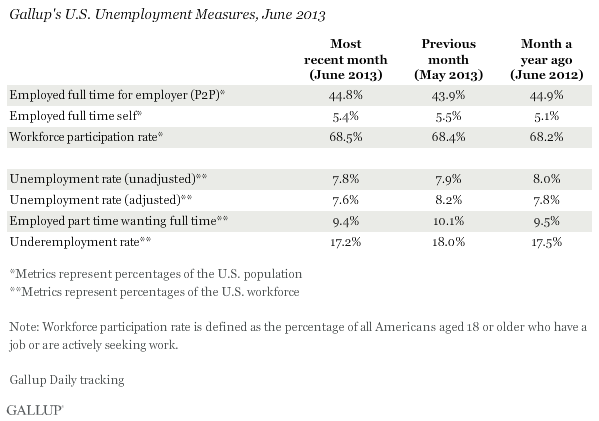 Gallup's U.S. unemployment measures, June 2013