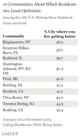 10 Communities About Which Residents Are Least Optimistic