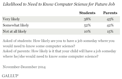 Likelihood to Need to Know Computer Science for Future Job, November-December 2014