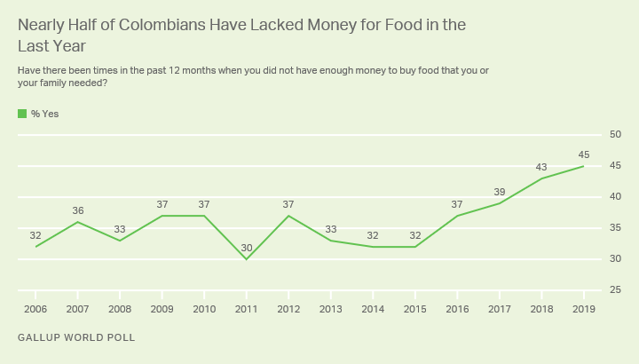 Trend in Colombians' ability to afford food for themselves and their families.