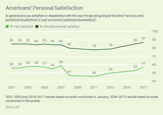 Americans' Personal Satisfaction