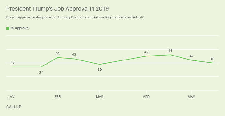 Line graph. President Trump's job approval has varied between 37% and 46% in 2019; it is now 40%, similar to his term average.