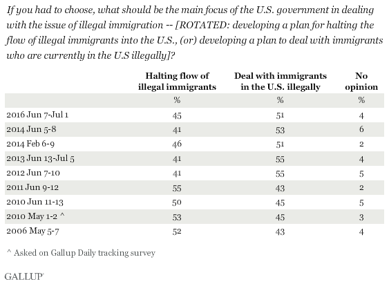 Trend: If you had to choose, what should be the main focus of the U.S. government in dealing with the issue of illegal immigration -- [ROTATED: developing a plan for halting the flow of illegal immigrants into the U.S., (or) developing a plan to deal with immigrants who are currently in the U.S illegally]?