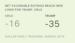 Americans' Views of Trump, Cruz at New Lows in March